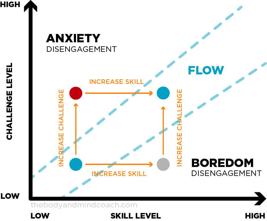 Mental Performance Chart